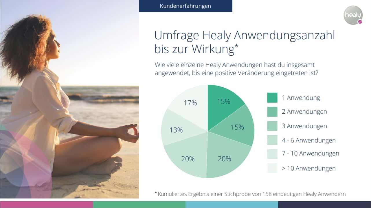 Healy Erfahrungen - Umfrage Healy Anwendungsanzahl bis zur Wirkung